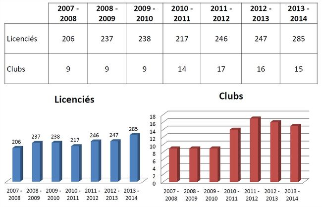 Evolution clubs licences